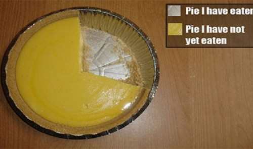 10 Of The Funniest Graphs And Charts That Tell It Like It Is